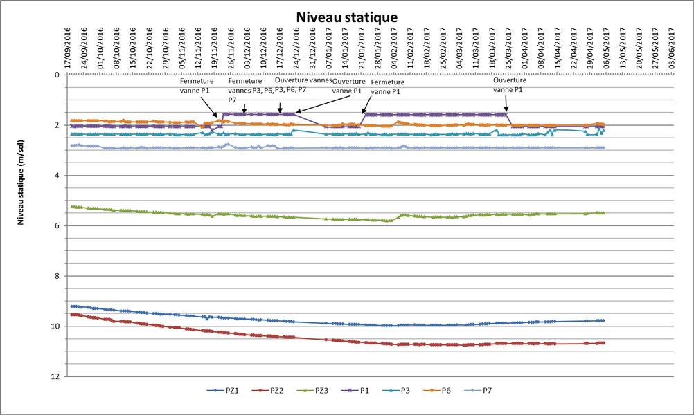 gestion-eaux-souterraines-Projet-parc-eolien-Graph